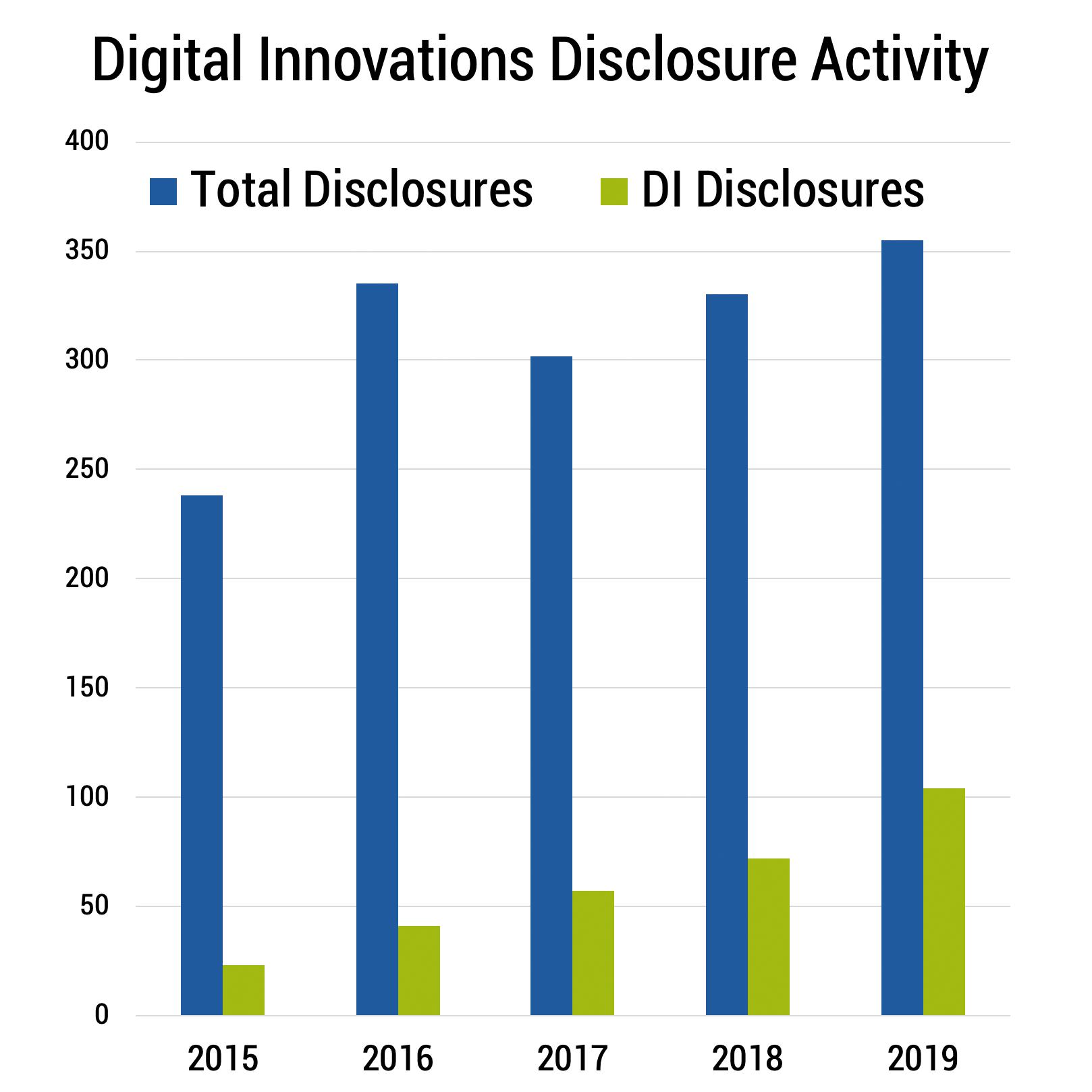 DI Disclosure Activity