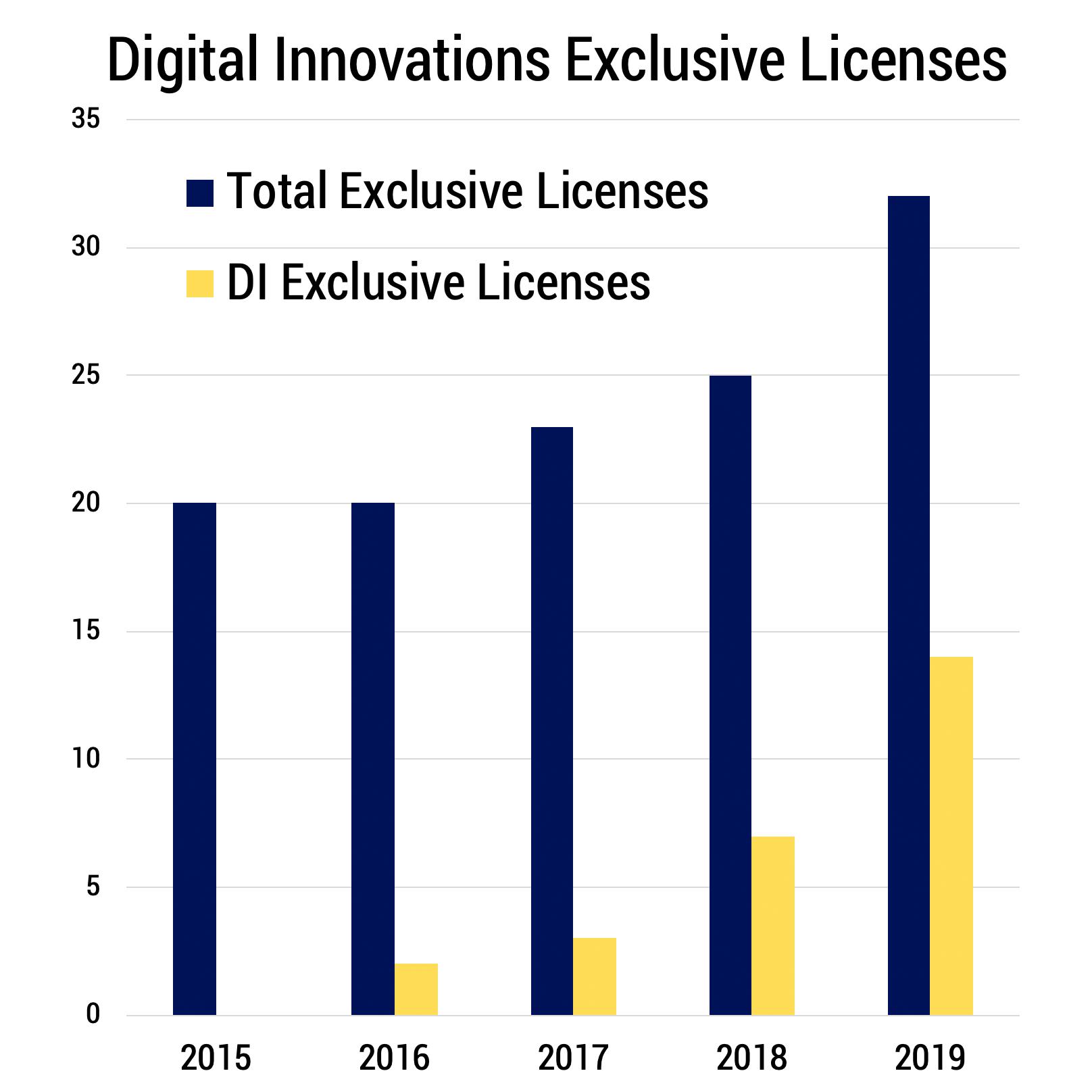 DI Exclusive License